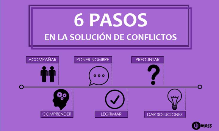 6-pasos_infog
