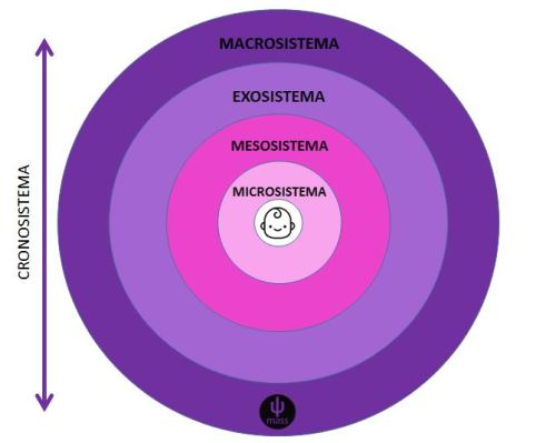 Pricologia-ecologica-bronfenbrenner
